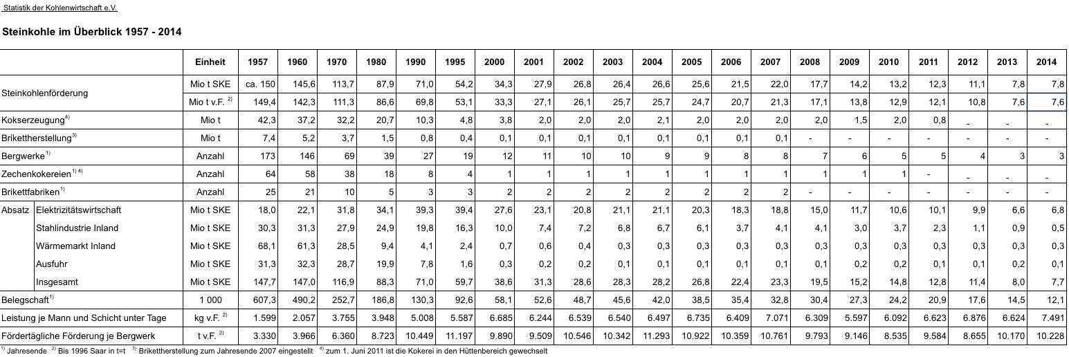 Zahlen zu Produktion und Absatz deutscher Steinkohle